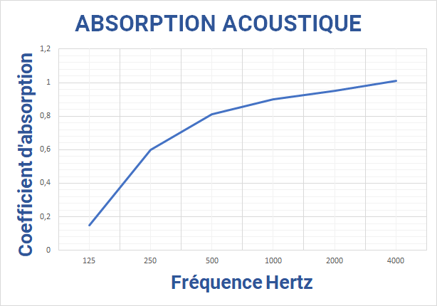 Coef%20absorbption%20acoustique%20toile.png